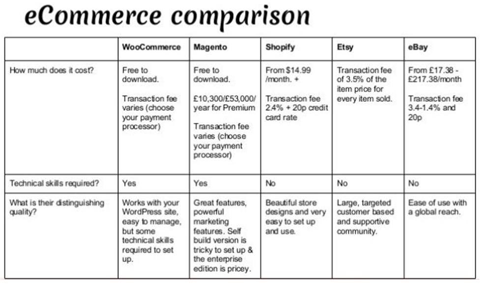 WooCommerce vs Magento vs Shopify - Cost comparison
